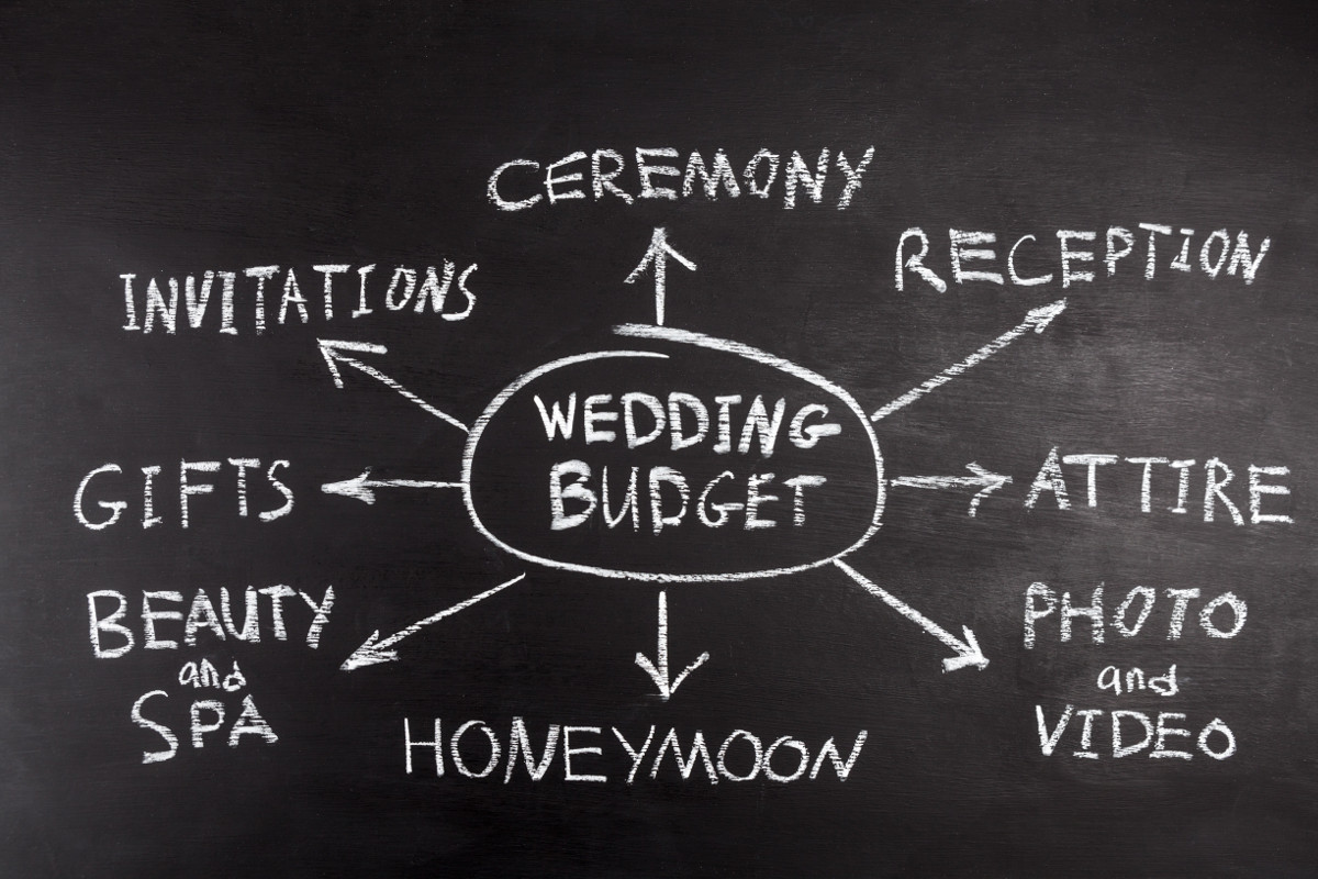 Learn about average wedding costs.